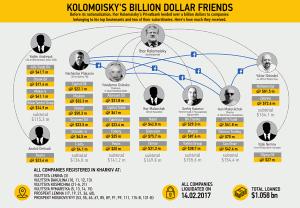 Privat-miliard1